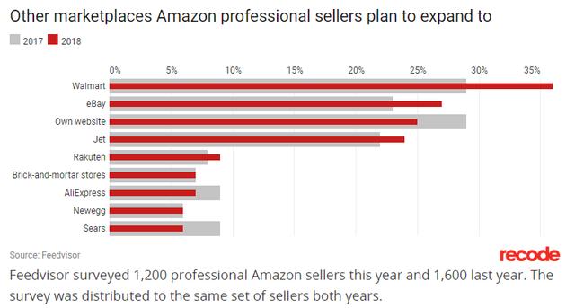 亚马逊职业卖家计划利用的其它平台