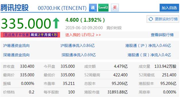 騰訊股價(來源:新浪財經)