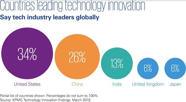 领导科技创新的国家