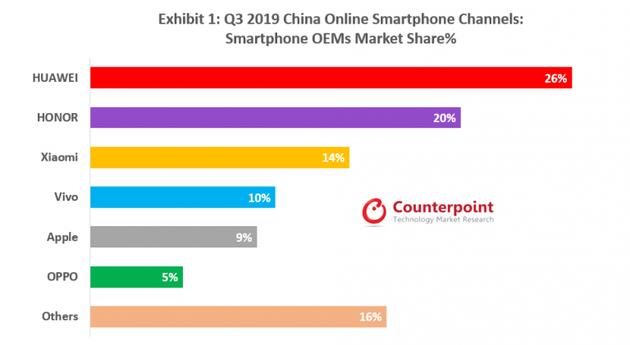 报告:中国智能手机市场2020年有望实现反弹