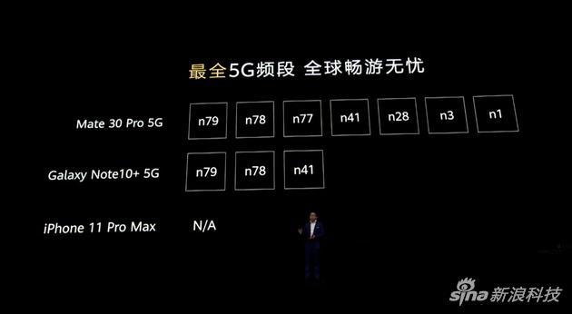 支持全频段5G网络