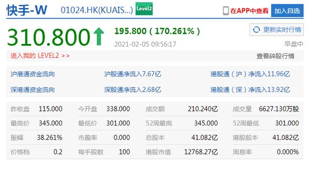 港股盘中快手成交额超200亿港元,涨幅收窄至170%