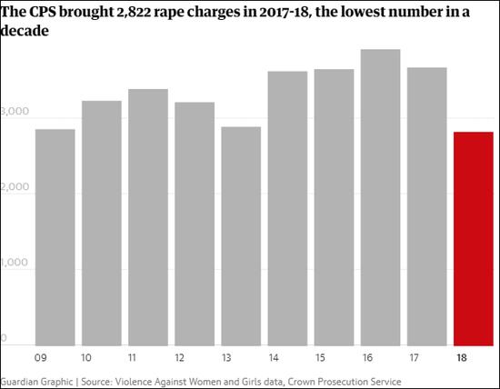 据英国皇家检查署发布的2017-2018年全英范围内被定罪的强奸案数量