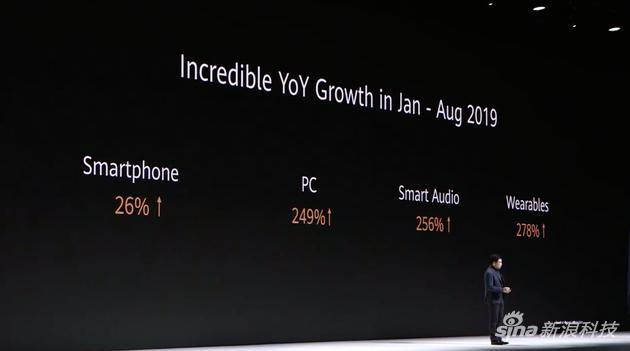 华为折叠屏手机将在下月中国区发货,手机业务销量实现26%增长