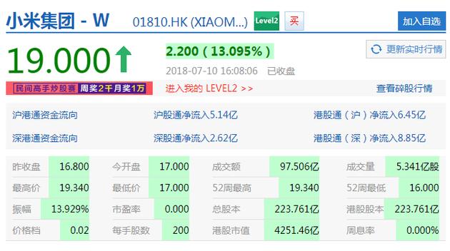 小米上市第二日股价大涨