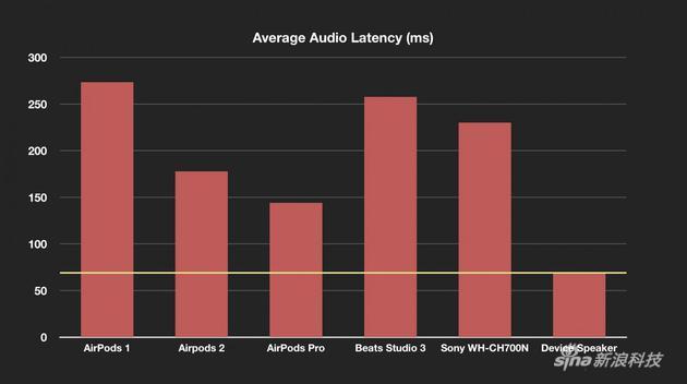 科伊尔制作的不同手机延迟对比图(越少越好)