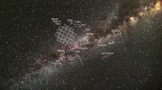 开普勒望远镜的观测天区范围很小,局限在天鹅座附近
