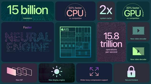 苹果A15仿生芯片亮相:5nm工艺 集成150亿晶体管