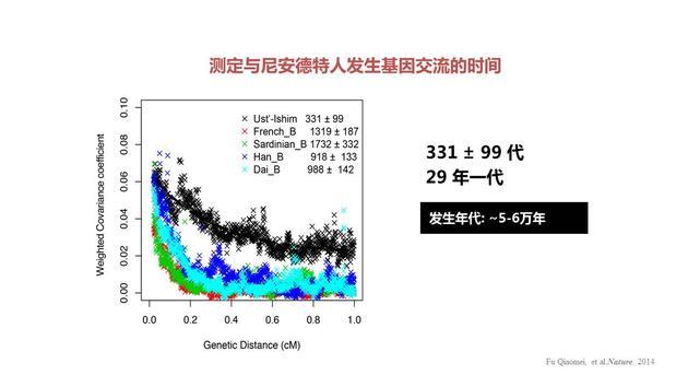 测定与尼安德特人发生基因交流的时间