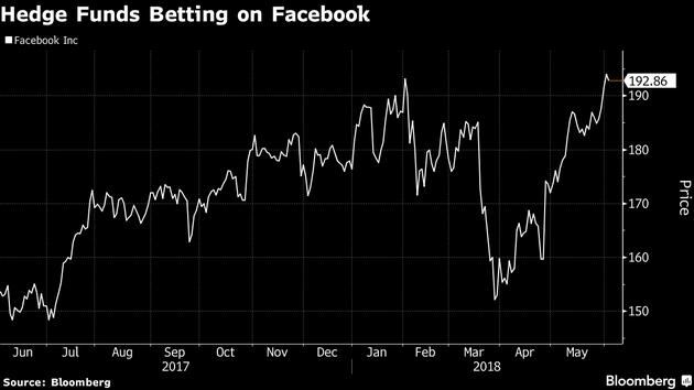 第一季度末 Facebook进入97只对冲基金前10大持股