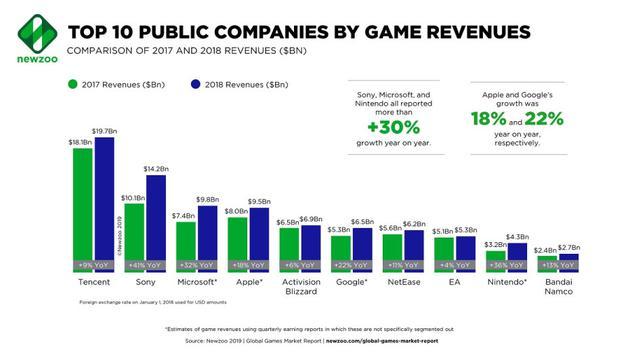 游戏营收排名前十家上市企业