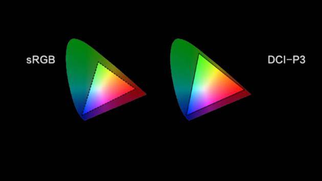 sRGB與P3廣色域色彩覆蓋對比
