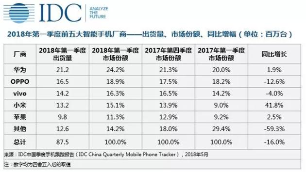 IDC2018年Q1中国手机市场数据