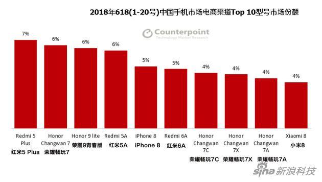 电商平台排名前十手机型号市场份额情况