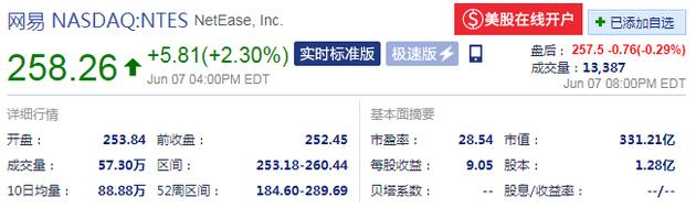 網易股價(來源:新浪財經)