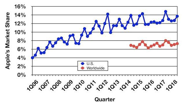 自06年第一季度至18年第一季度苹果电脑的市场份额变化(蓝色为美国,红色为全球数据)