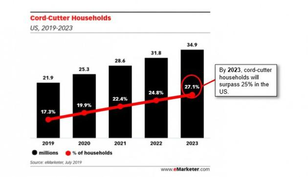 传统电视正在被放弃!3年后25%美国家庭的决定