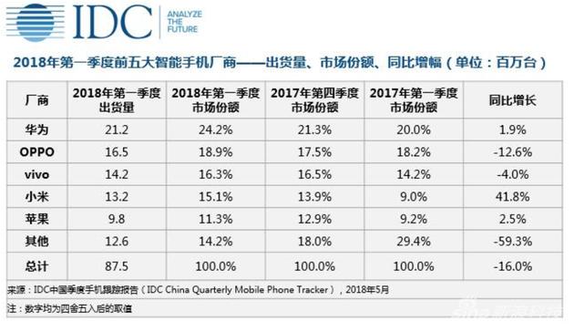 IDC公布2018年第一季度中国手机市场各品牌出货量