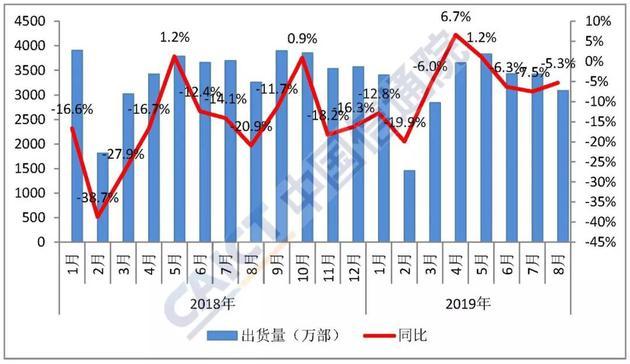 图1 国内手机市场出货量情况