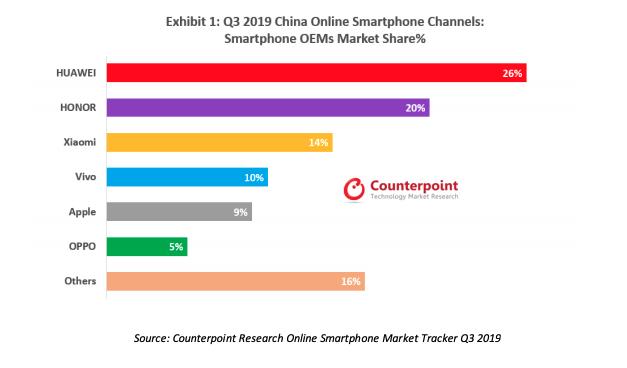 Counterpoint:2020年中国手机市场反弹线上和5G发力