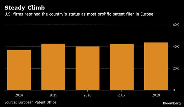 2014-2018年,美国企业专利申请数量