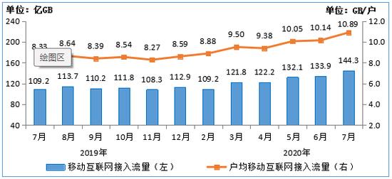 圖72019-2020年7月移動互聯網接入月流量及戶均流量(DOU)情況