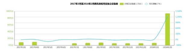 微视2017年3月-2018年2月腾讯微视月独立设备数(艾瑞App指数)