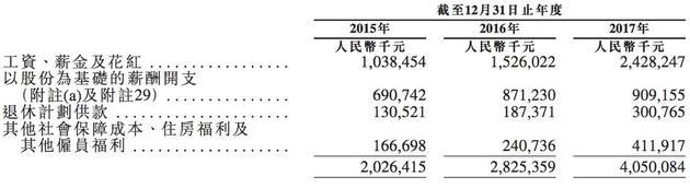 小米的員工薪酬及福利開支。