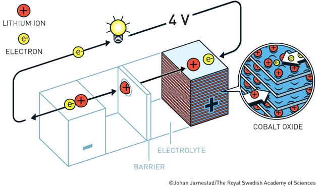 20世纪70年代初,斯坦利·惠廷汉姆(Stanley Whittingham,今年的化学奖得主)开发出第一块可工作的锂电池时,他利用锂的巨大动力释放其外部电子。
