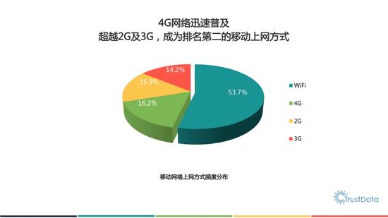 数据报告显示 双十一淘宝日活跃用户过亿