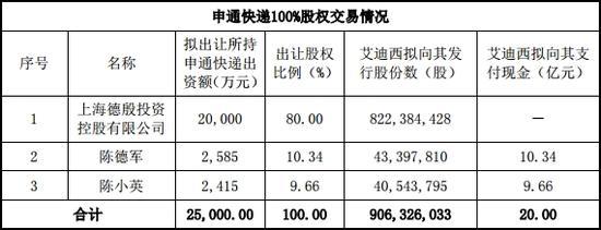 注:以上发行股份数为预估计数,并非最终确定的发行股份数。