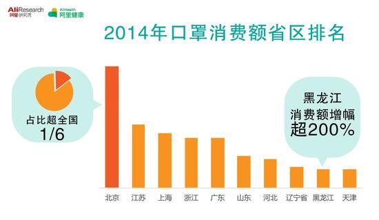 中国网络健康大数据:北京买口罩最多