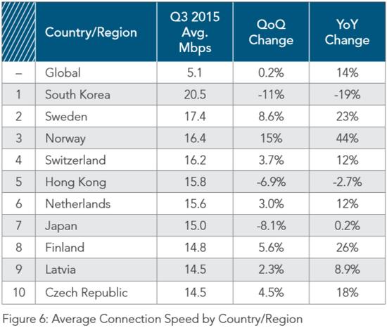 世界网络速度前十的国家和地区