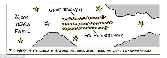 研究团队在1.3毫米波长上获得了一些观测结果,发现这一波段的光是线性偏振的。对人马座A来说,偏振光是由磁场周围盘旋的电子产生的,因此,通过这些光可以直接追踪到磁场结构的痕迹。