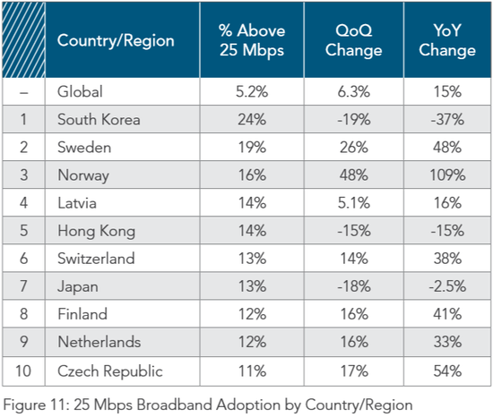世界25M以上宽带普及率前十的国家和地区