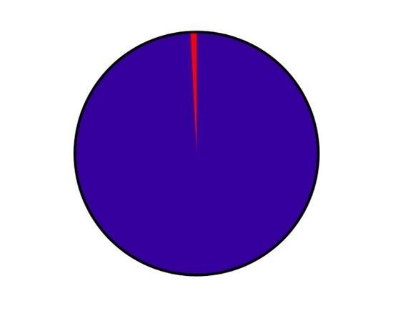 图15 天然铀中铀238和铀235的比例