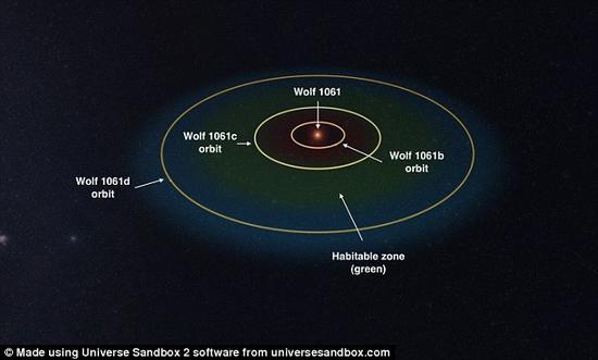 图为Wolf 1061恒星系的模拟图。Wolf 1061是一颗不活跃的红矮星,比我们的太阳体积更小、温度更低,离我们约14光年。三颗行星从里到外为b,c,d,公转周期分别为4.9天,17.9天合67.2天。