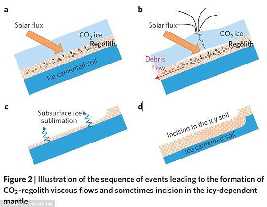该研究称火星上的沟壑是由季节性干冰喷发形成的。这一结论建立在火星地表下方的干冰团存在季节性压力变化的理论基础上。正是这些压力变化使得冰芯出现阶段性喷发。