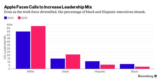 投資者施壓蘋果任命更多有色人種擔任高管