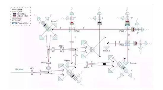 图 2 潘建伟团队实现 8 光子纠缠的光路示意图