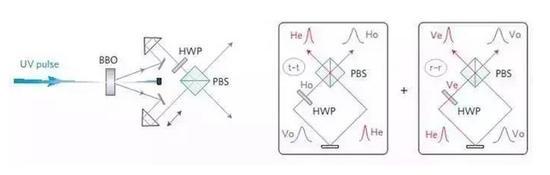 图 1 双光子干预和胶葛发生的光路暗示图