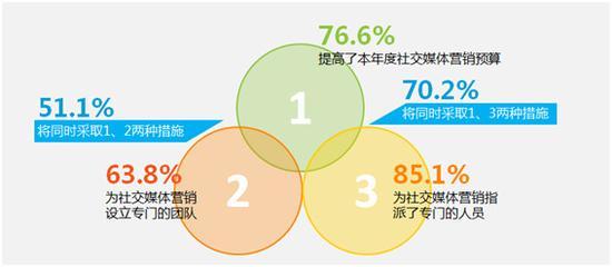 尼尔森:八成受访企业提高社交营销预算