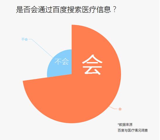 多数用户通过百度搜索相信信息