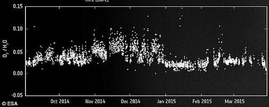 科学家对自2014年9月至2015年3月间从彗星上采集的3000多份样本进行了深入分析。