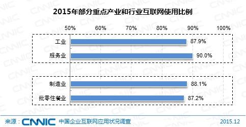 图 9 2015年部分重点产业和行业互联网使用比例