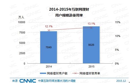 图 57 2014-2015年互联网理财用户规模及使用率