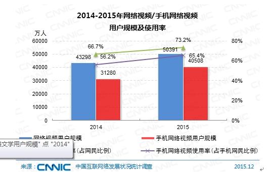 图 61 2014-2015年网络视频/手机网络视频用户规模及使用率