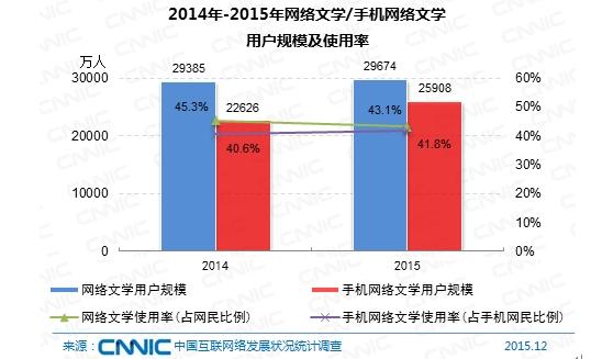 图 60 2014-2015年网络文学/手机网络文学用户规模及使用率