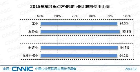 图 7 2015年部分重点产业和行业计算机使用比例