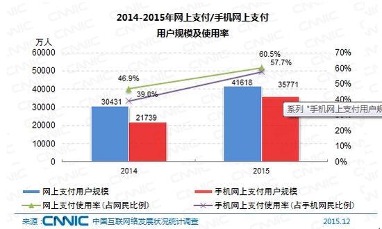 图 58 2014-2015年网上支付/手机网上支付用户规模及使用率